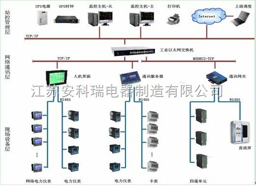 建筑能耗分析軟件(Acrel-5000)