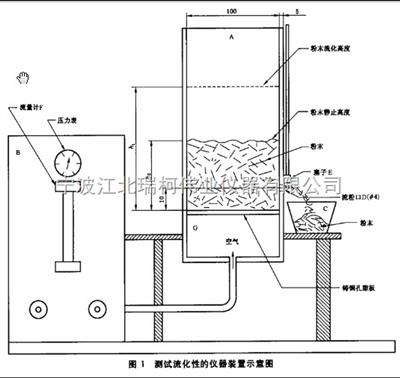 FT-201粉末涂料膠化時間測定儀