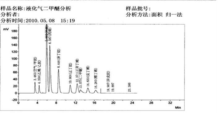 关于液化气中二甲醚分析