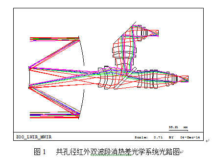 光电所在共孔径宽光谱红外双波段消热差光学系统研究中获进展