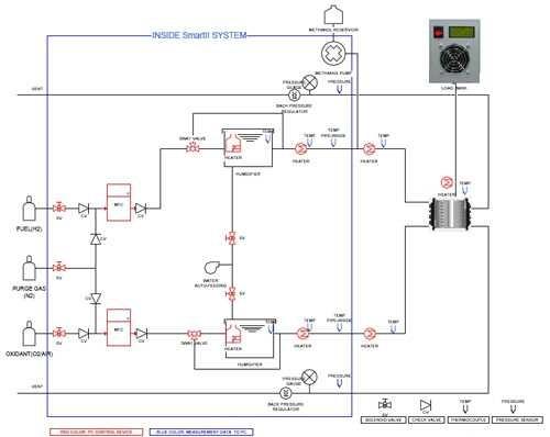 smart2 pem/dm混合燃料电池测试系统