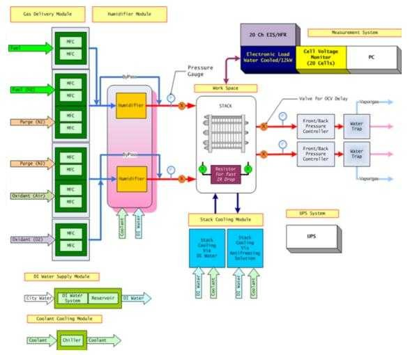 wfcts用户定制燃料电池测试系统