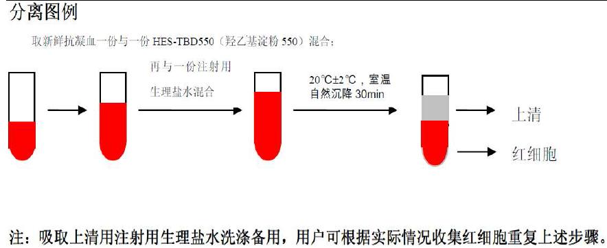 鹅肿瘤浸润组织单个核细胞分离液