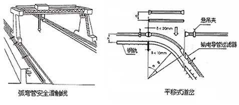 在安装滑触线前先将角钢支架按照用户