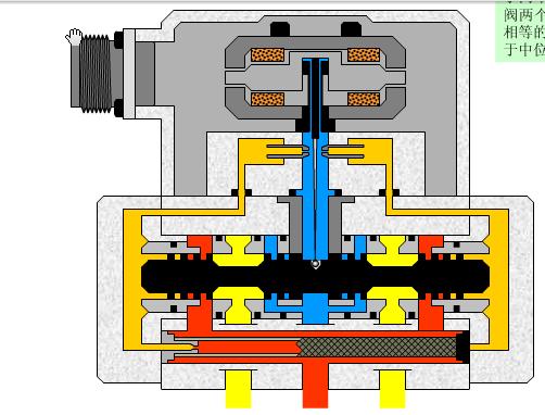 moog伺服阀结构图