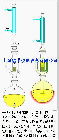 索氏萃取器应用举例: 用滤纸制作圆柱状滤纸筒,称取10g茶叶,用研钵