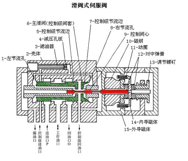 rexroth液压伺服阀工作原理是什么?图片