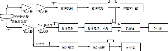 > 低本底a,b计数器电路原理