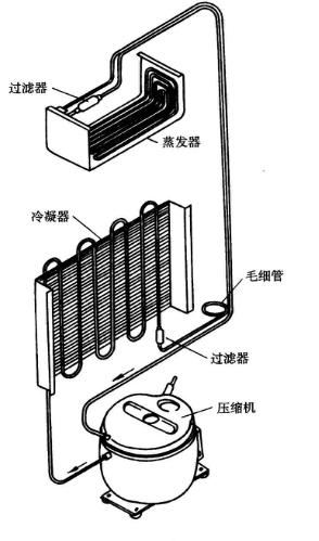 蒸发器与冷凝器相同和不同的地方