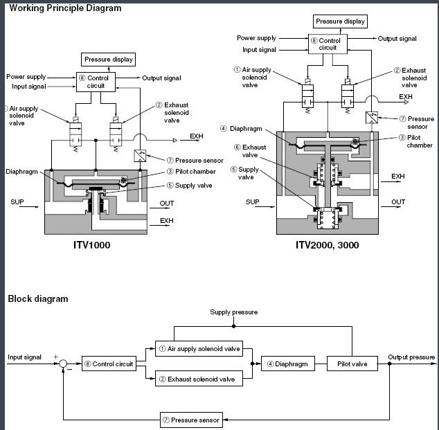 下面这张图片介绍电气比例阀内部构造及工作原理图片
