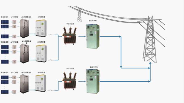 式光伏电站,接入中高压输电系统给远距离负荷供电