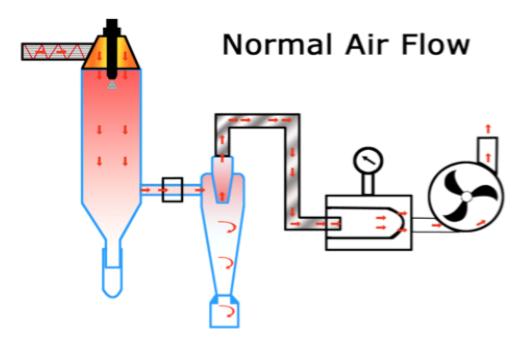 工作原理流程图 对所有溶液,如乳浊液、悬浮液具有广泛适用性,对于一些热敏感物质,如生物制品、生物农药、酶制剂、食品等也可进行干燥。热敏感物质在干燥塔中水分瞬间蒸发,雾滴表面温度不高,故这些活性材料在干燥后仍可保持其活性成份不变。 适用范围:
