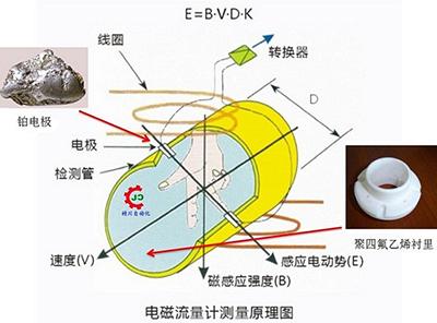 电磁污水流量计工作原理图