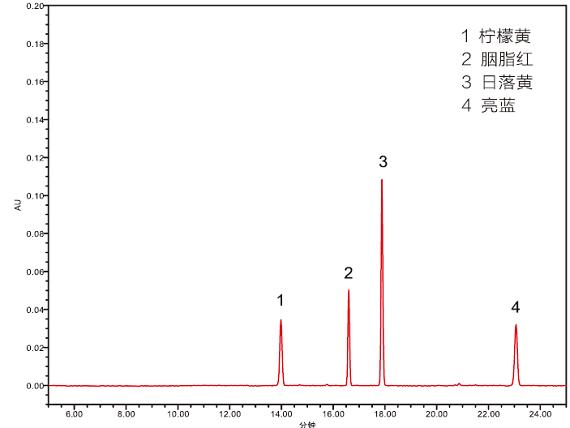 液相色谱仪检测饮料中着色剂