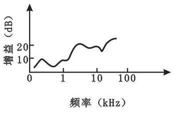 反射器增益与频率的关系