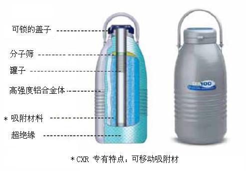 <strong>Taylor-Wharton泰莱华顿液氮罐 CXR100生物存储罐价格</strong>