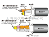 EXT-RVVY/H05VV5-F太陽TAIYO耐熱耐油柔軟性移動用電纜EXT-RVVY/H05VV5-F(STD5)LF